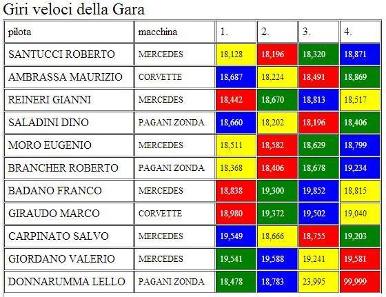 classifche gara 3 campionato GT2 GT3 GIRIVELGARA3_zps219c9e31