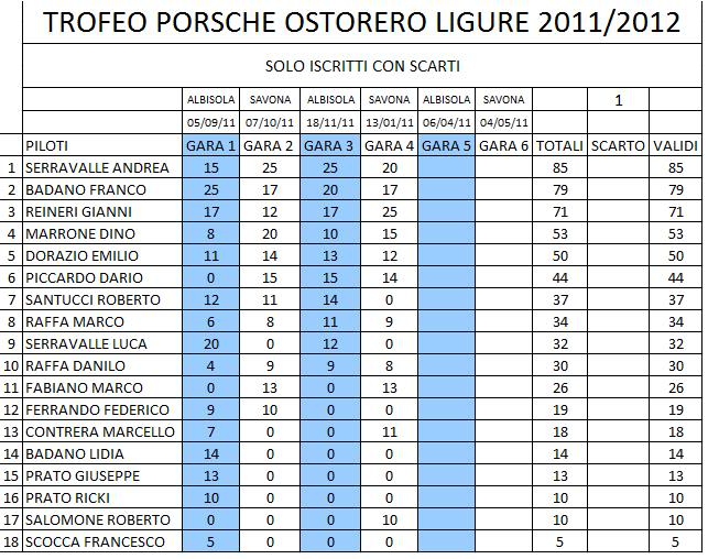Endurance Experience 2011 - Pagina 5 CLASSIFICA