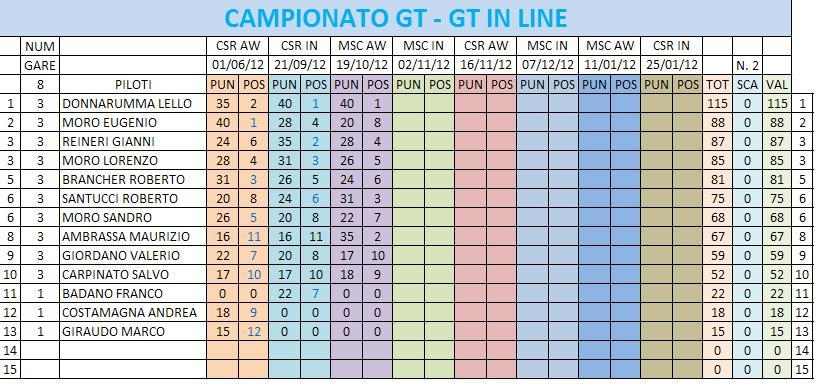 RESOCONTO GARA 3 GT AW CSR-MSC CLASSIFICACAMPIONATO-4