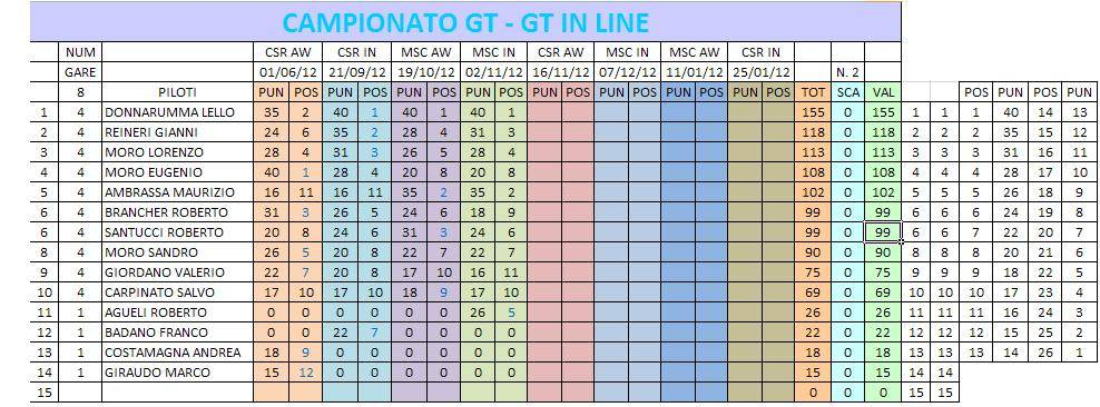 RESOCONTO GARA 4 GT-GT IN LINE CSR-MSC CLASSIFICACAMPIONATO-5