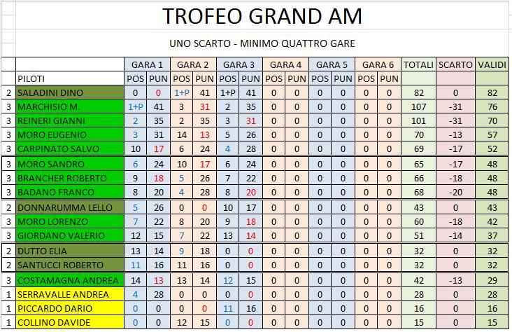 gara 3 campionato Grand-Am CLASSIFICACONSCARTI