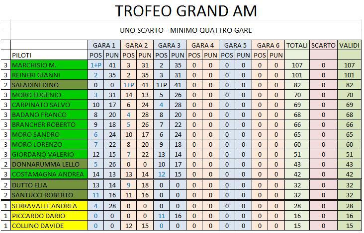 gara 3 campionato Grand-Am CLASSIFICASENZASCARTI