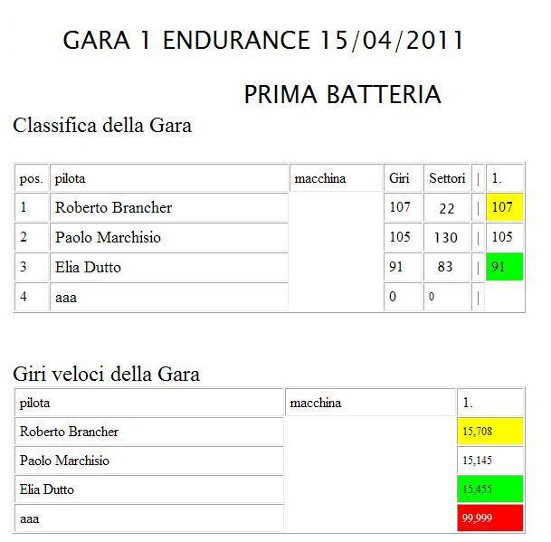 ENDURANCE ESPERIENCE GARA1  PRIMABATTERIA