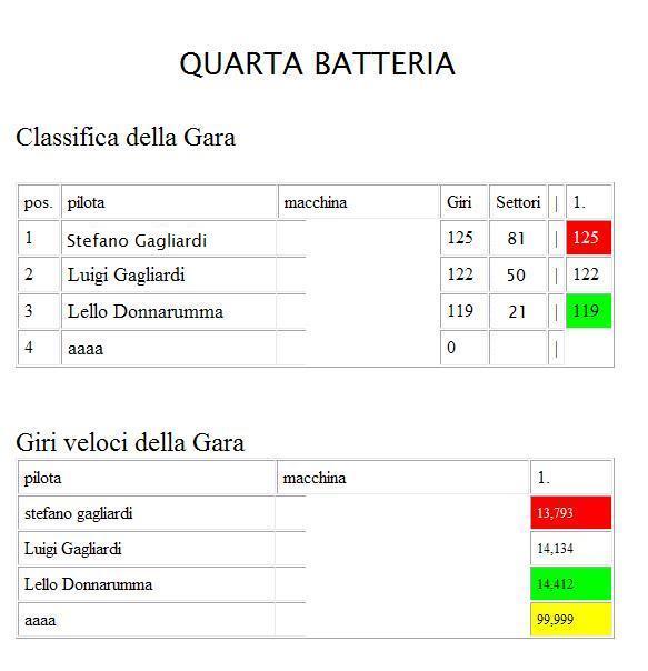 ENDURANCE ESPERIENCE GARA1  QUARTABATTERIA