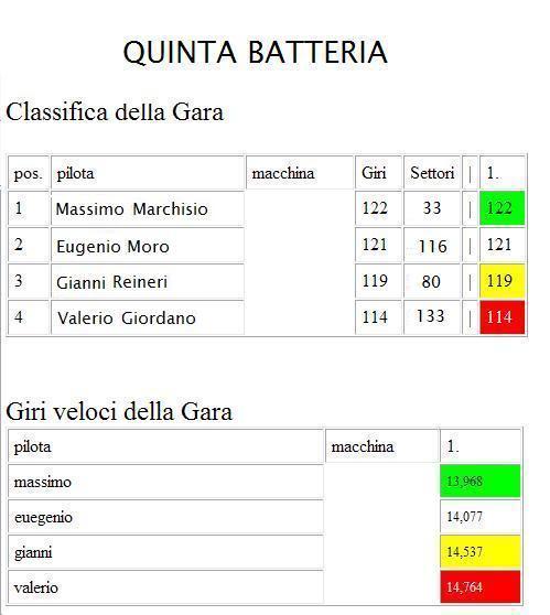 ENDURANCE ESPERIENCE GARA1  QUINTABATTERIA