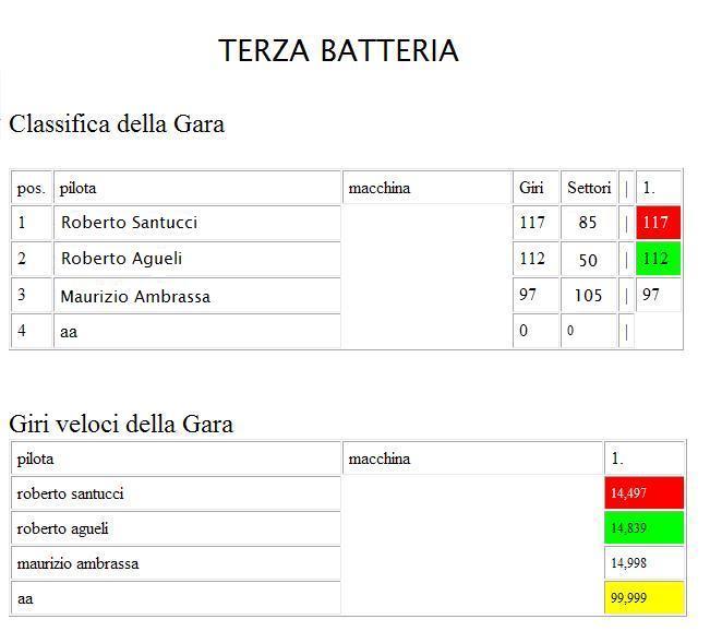 ENDURANCE ESPERIENCE GARA1  TERZABATTERIA