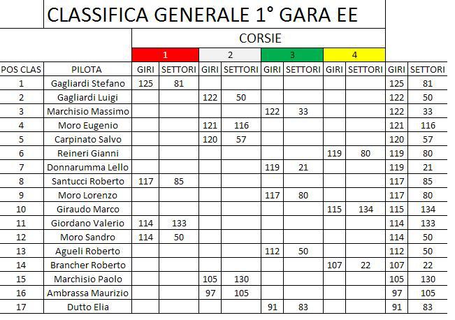 ENDURANCE ESPERIENCE GARA1  Classificagen1