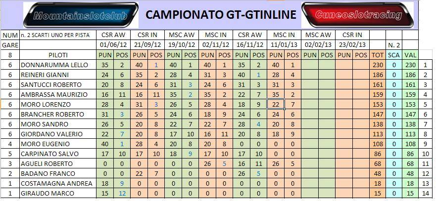 STORIA DI GARA 6 GT INLINE AL MSC GEN6GTGTINLINE