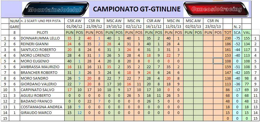 STORIA DI GARA 6 GT INLINE AL MSC GEN6GTGTINLINESCA