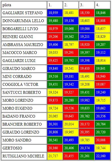 GARA 4 CAMPIONATO GT INLINE LeAli MSC RESOCONTO E CLASSIFICHE GIRIVELOCI