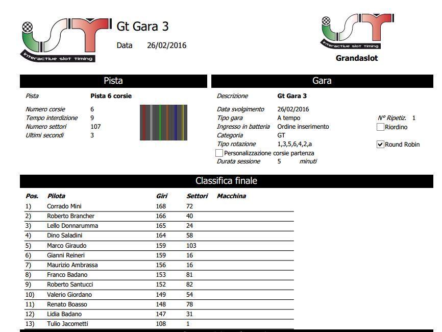 RISULTATI GARA 3 GT Clagara3_zpst7vrliwt