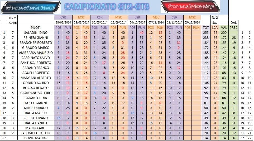 GARA 7 GT2-GT3 CSR Beinette CLACAMPPOST7_zps44e88dfd