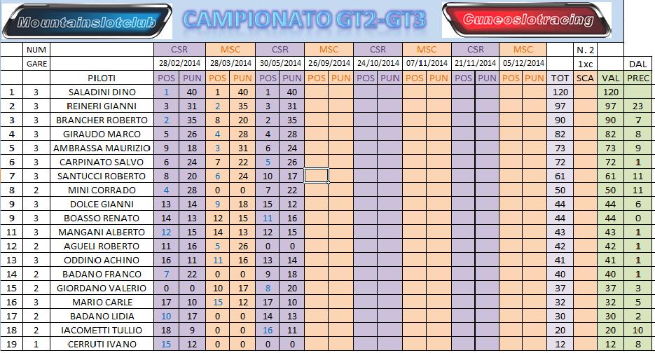 Gara3 Camp GT23 GT2CLACAMPPOSTGARA3_zps40e89cf0