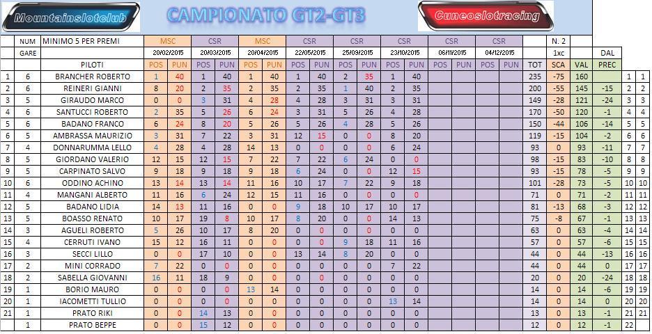 GT3 2015 GARA 6 RISULTATI CLACAMPOPOST6SCA_zpszl3xkdes
