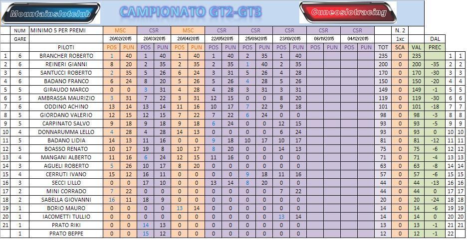 GT3 2015 GARA 6 RISULTATI CLACAMPPOST6_zpsmmy1mncp