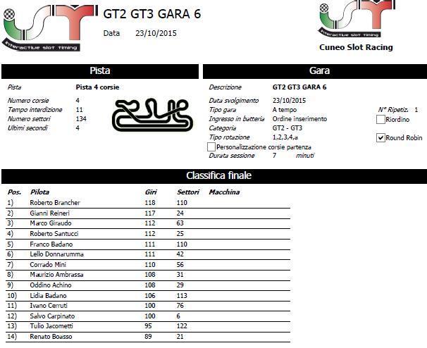 GT3 2015 GARA 6 RISULTATI CLAGARA6_zpsjdygo18b