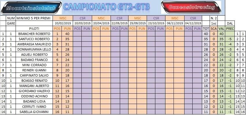 E' INIZIATO IL GT2GT3 2015 ...... CLACAMPPOST1_zpsd1dgogr9