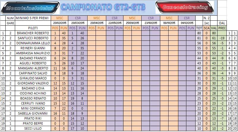 CAMPIONATO GT2 GT3 2015 GARA 2 Clacamppost2_zps4jj2gswx