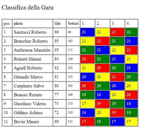 1° SPORT PROTOTIPI 2014-15 CLASSIFICAGARA1_zpse8c1b908