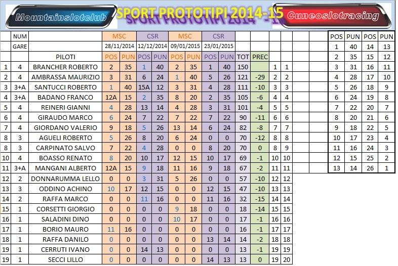 GRAN FINALE DEL CAMPIONATO SPORT PROTIPI LEGEND 2015 Classifica%20campionato%20finale_zpscmbobe2b