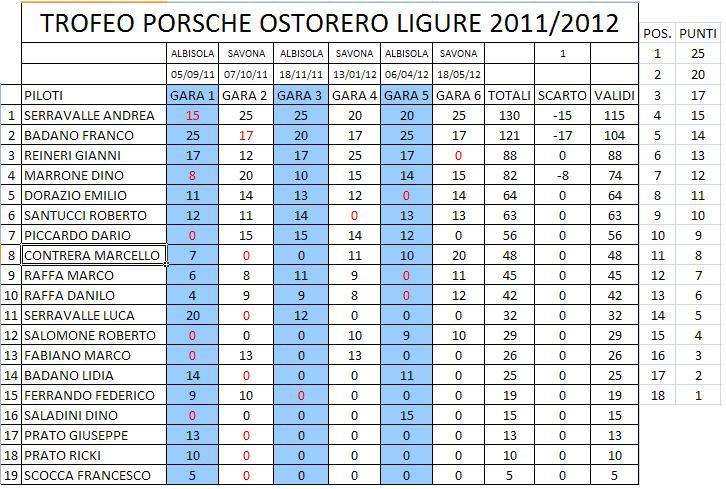 RISULTATO FINALE CAMPIONATO PORSCHE OSTORERO Classificafinale-2