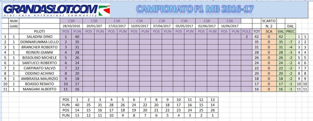 F1 2016-17 GARA 1 RESULT CLACAMPPOST1_zpsc6fsfucr
