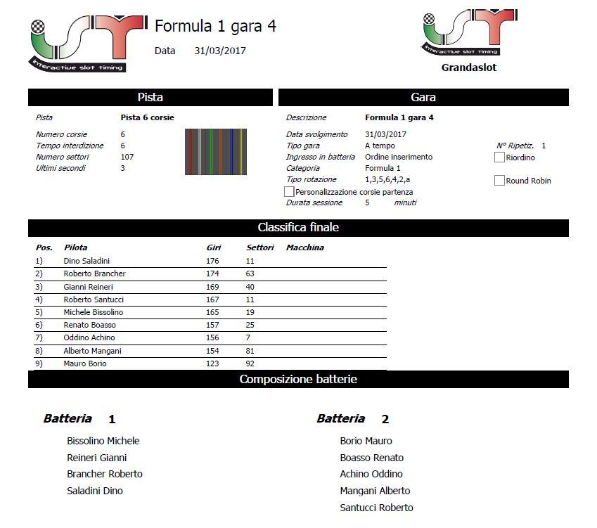 F1 MB 2016-17 GARA 4 RISULTATI CLAGARA4_zps1neemf7w