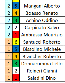CAMPIONATO Formula 2016/17 resoconto gara 2 ORDINE%20PARTENZA%20GARA%202_zpstw9f2n7a