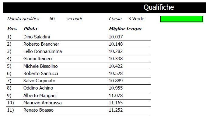 F1 2016-17 GARA 1 RESULT QUALGARA1_zpsa0p8qtcy