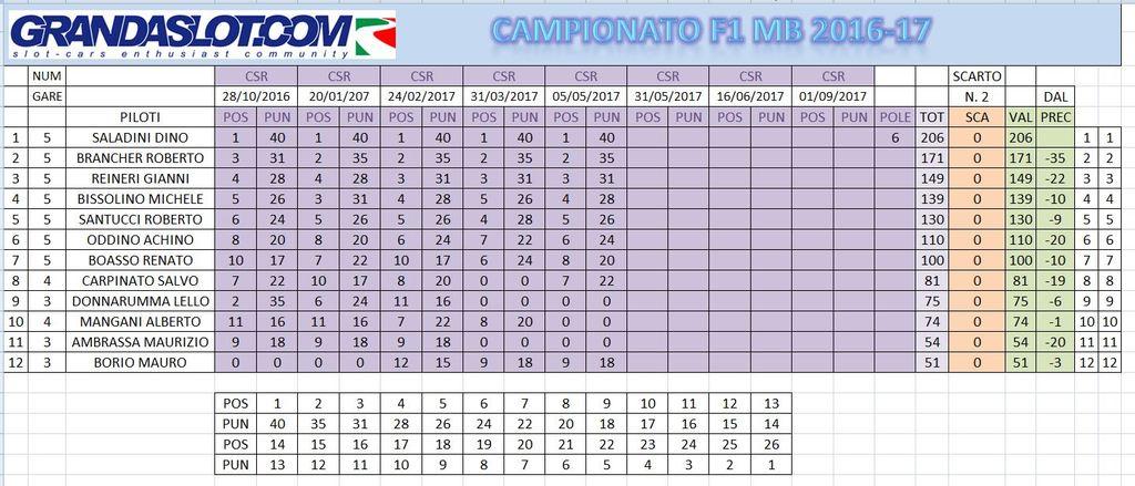 CAMPIONATO FORMULA 2016/17 RISULTATI GARA 5 Calcamppost5_zps7e5osd4m