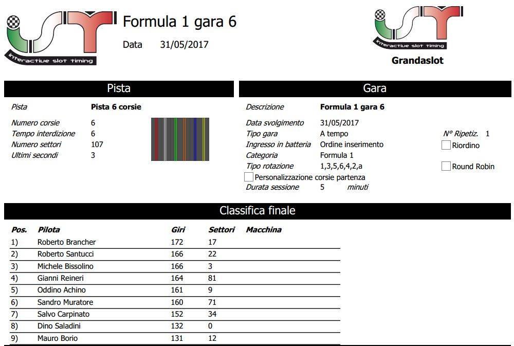 F1 MB 2016-17 GARA 6 RISULTATI Clagara6_zps66h1cv3s