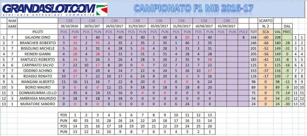 F1 MB 2016/17 RISULTATI GARA 7 Clacampoconscapost7_zpsnvomx0kc