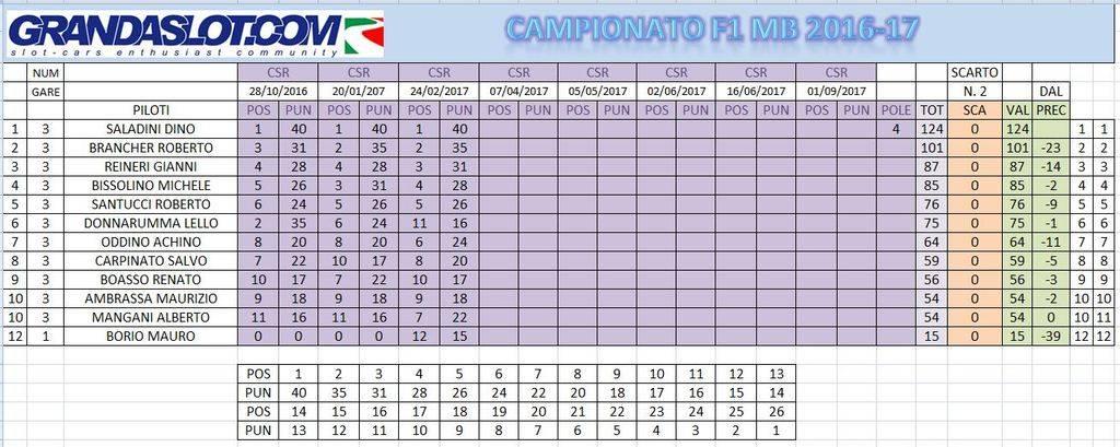 Campionato Formula gara 3 risultati. Calcamppost3_zpsy0rb54pf