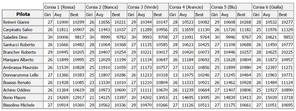 Campionato Formula gara 3 risultati. Girivelgara3_zpsgmlyoiuu