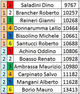 Campionato Formula gara 3 risultati. Ordinepartegara4_zpsim8uw9th