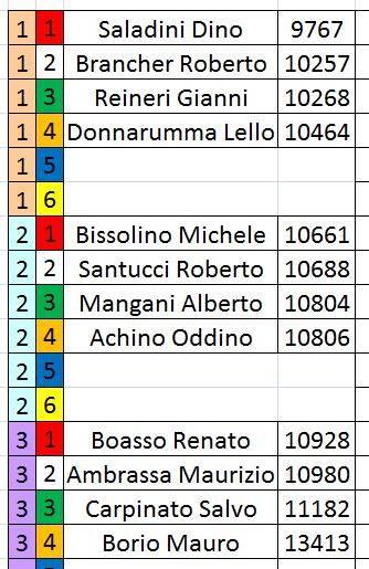 Campionato Formula gara 3 risultati. Ordinepartegara4_zpsma4mn0px