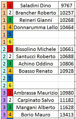 Campionato Formula gara 3 risultati. Ordinepartgara4r_zpsgu2xlrxr