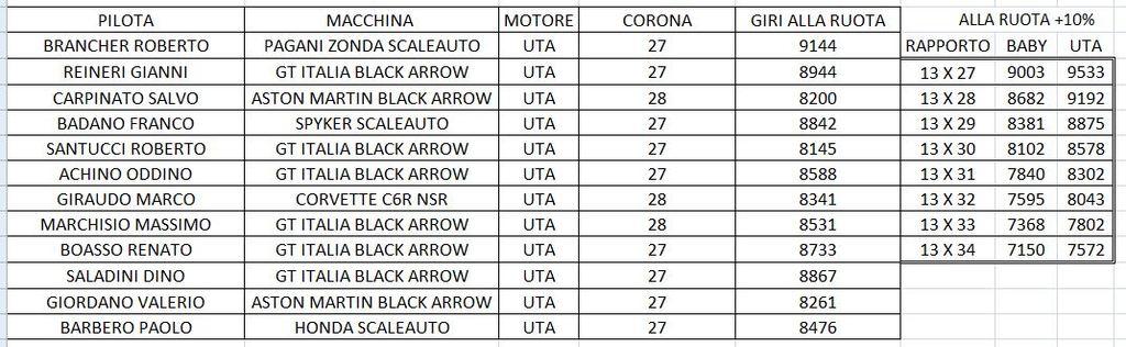 CAMPIONATO GT2 2016/17 DATI%20GARA1_zpszwmmqsyf
