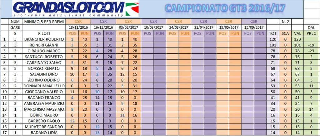 CAMPIONATO GT3 2016-17 RISULTATI GARA 3 Calcamppost3_zpsqmtyhsis