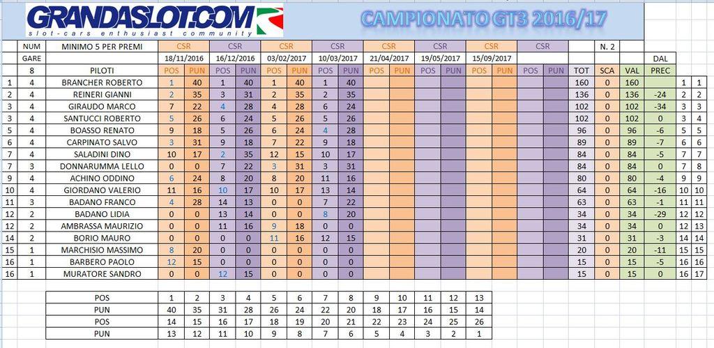 CAMPIONATO gt3 2016-17 risultati gara 4 CLACAMPPOST4_zps0eyifol8