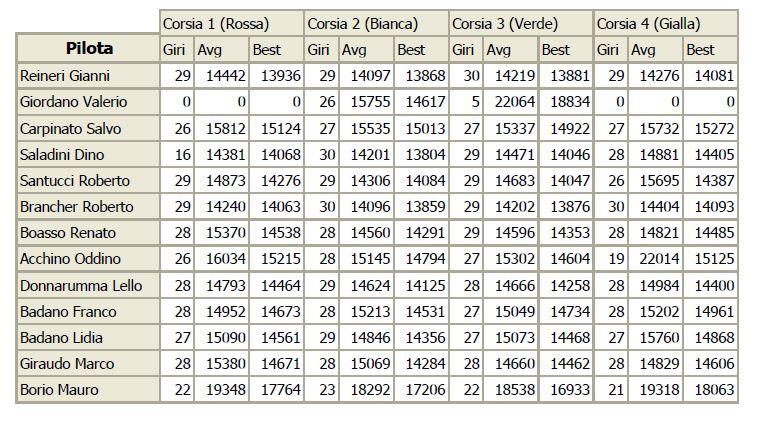 CAMPIONATO gt3 2016-17 risultati gara 4 GIRIVEL4_zps5xs5zhxs