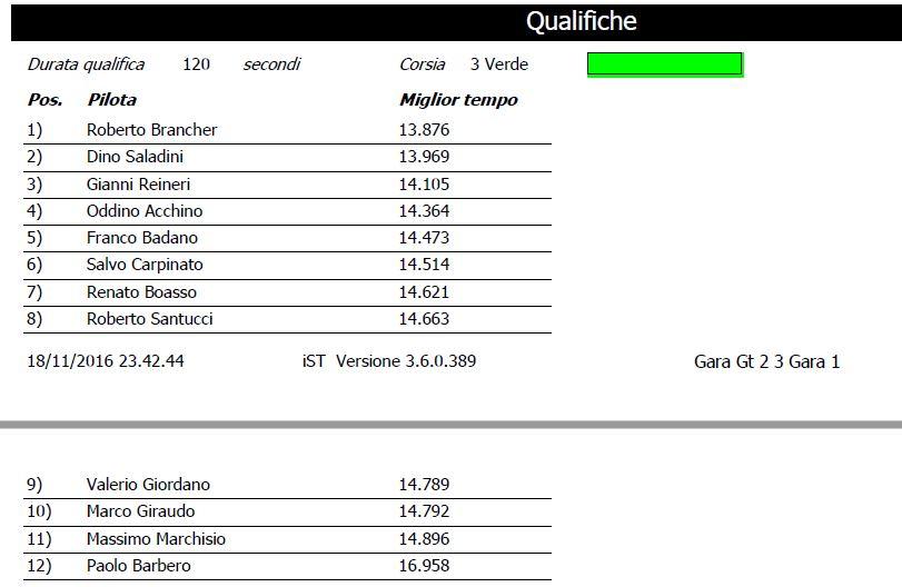 CAMPIONATO GT2 2016/17 QUALIFICHE%20GARA%201_zps50pesgub