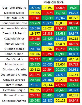GARA 3 CAMPIONATO GT INLINE ANSI LEALI-MSC RESOCONTO Miglioripempigara3