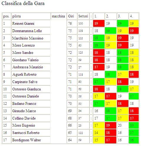 TROFEO PORSCHE OSTORERO 2010-2011 Classificagara7