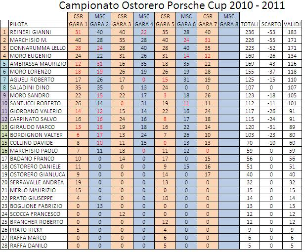 TROFEO PORSCHE OSTORERO 2010-2011 Tutticonscarti