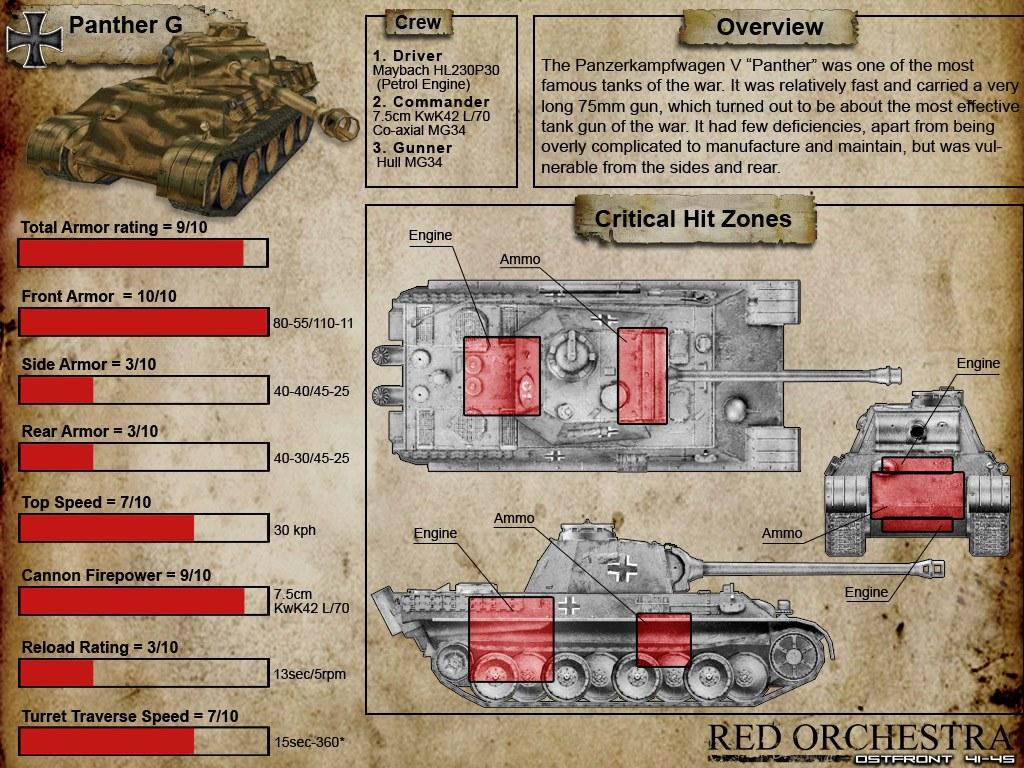 Tank Weak Spots TankDatasheet_PantherG