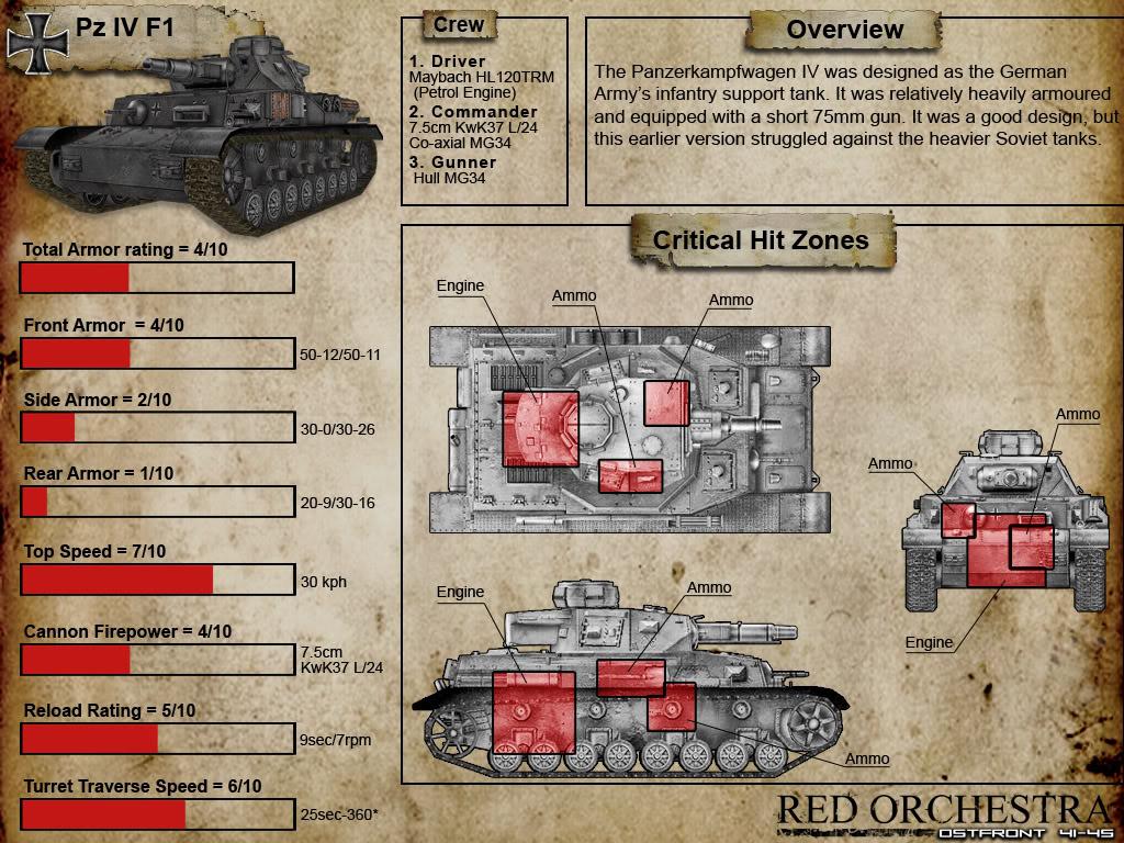 Tank Weak Spots TankDatasheet_Pz4f1