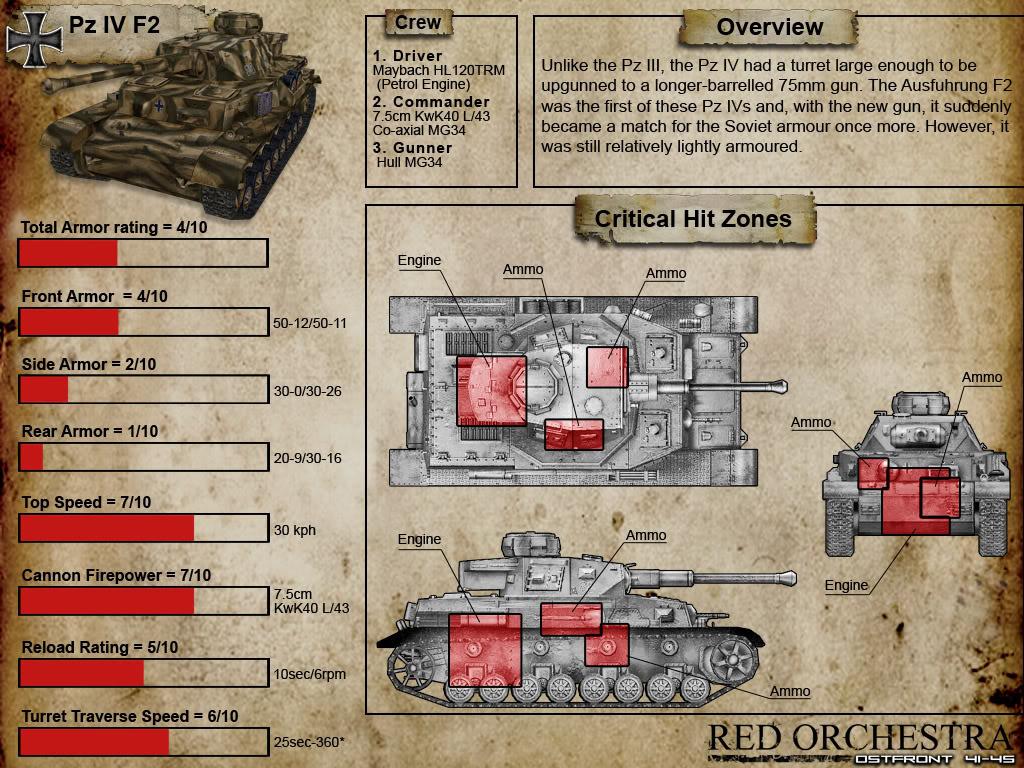 Tank Weak Spots TankDatasheet_Pz4f2