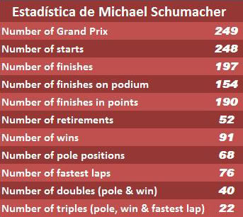 MICHAEL SCHUMACHER. 1-138