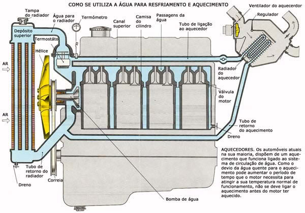 Comportamento estranho da temperatura do motor - W202 - Página 6 Arrefecimento